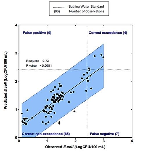 E. coli regression model